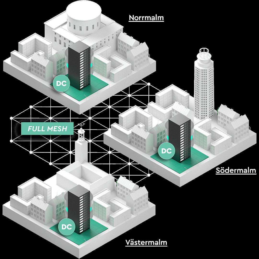 De i stockholm belägna stadsdelarna västermalm, södermalm och norrmalm sammanlänkade över ett fibernätverk. I varje stadsdel står ett server-rack som representerar en del av ett virtualiseringskluster.