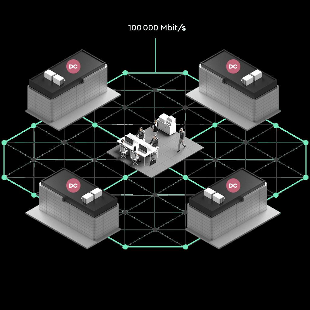 Ett kontorat placerat mitt i ett mesh fibernätverk. Kontoret är sammankopplat med fyra datacenter placerad i en cirkel runt kontoret.