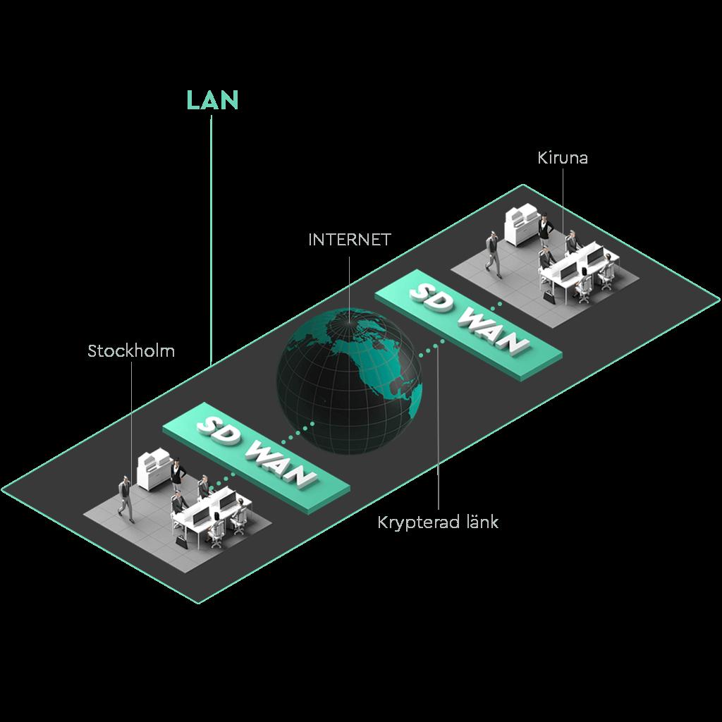Två kontor åtskilda av en jordglob som är sammankopplade i ett LAN med SD-WAN. Länken mellan dessa kontor krypteras.